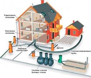 прокладка, проведение водопровода в дом, монтаж труб водопровода
