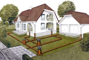 Прокладка, проведение канализации в частном доме