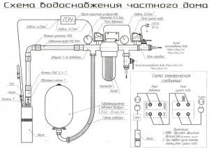 проведение водопровода в частный дом стоимость